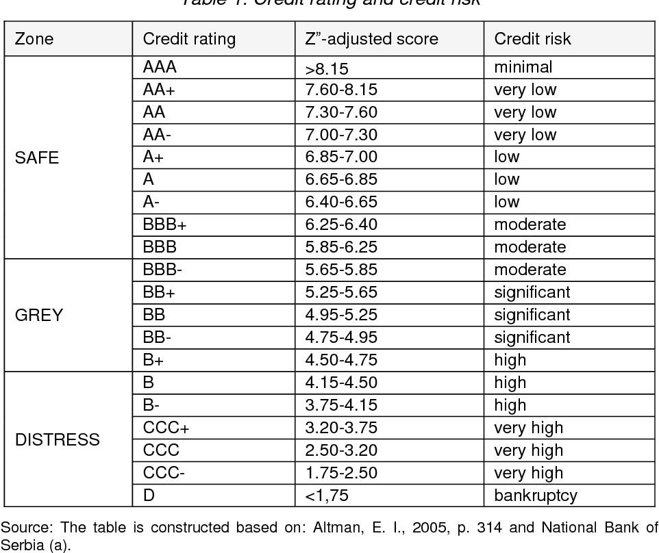 PDF] Financial position and Credit Rating of Companies in circular