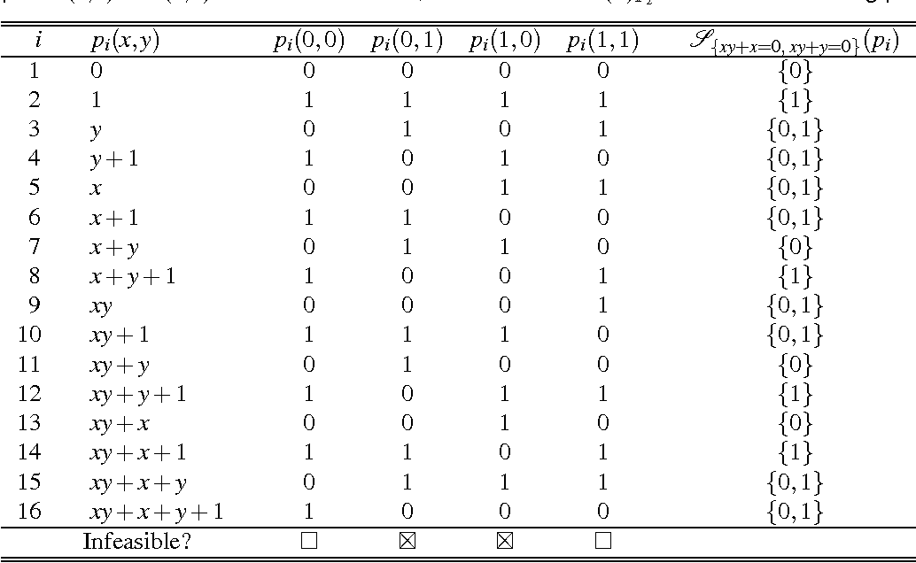 Table 1 from Resolving Gödel's Incompleteness Myth