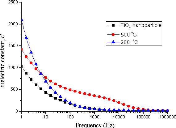 Figure 2 from Dielectric properties of bulk TiO2 nanowires