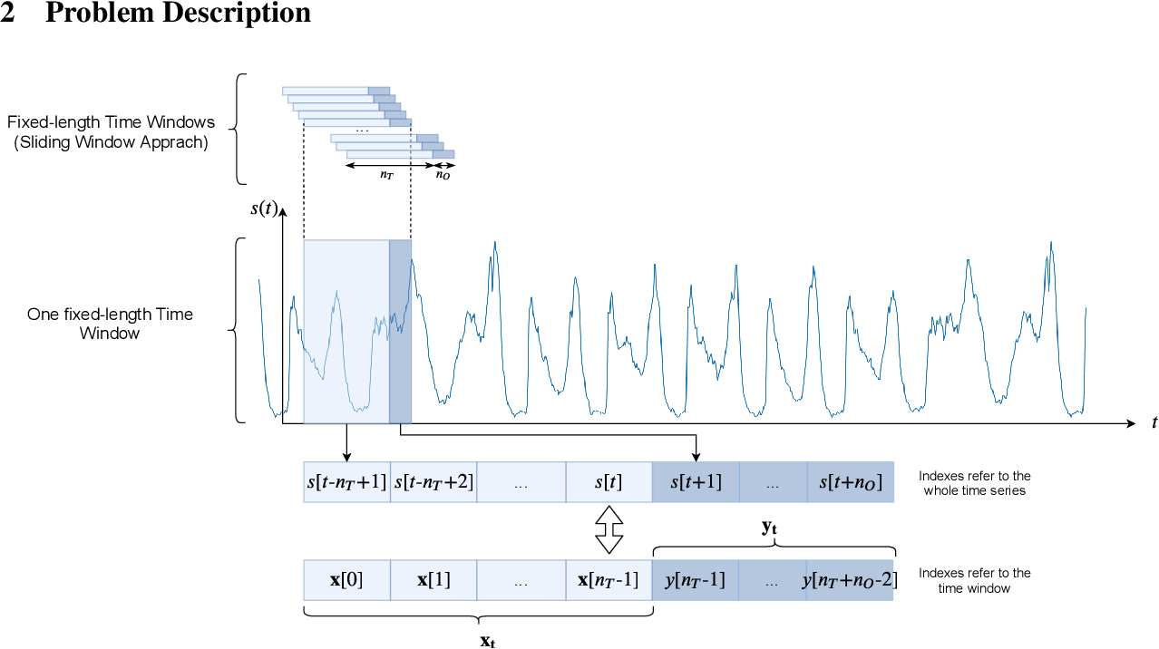 PDF] Deep Learning for Time Series Forecasting: The Electric