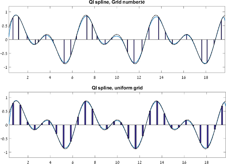 Local cubic splines on non-uniform grids and real-time
