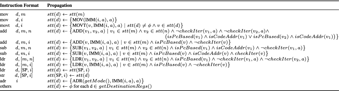 Table 1 from REPICA: Rewriting Position Independent Code of