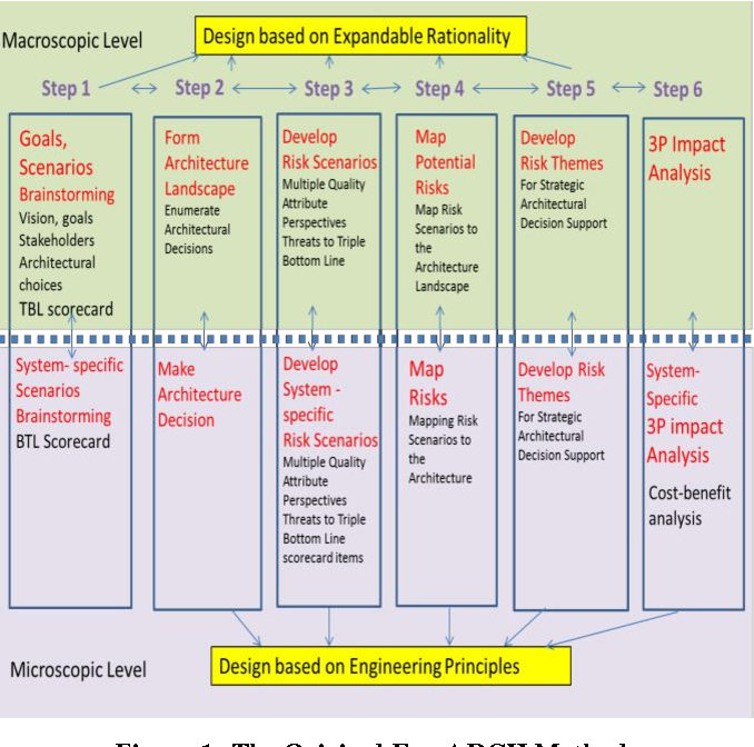 Figure 1 from Toward Big Data Value Engineering for