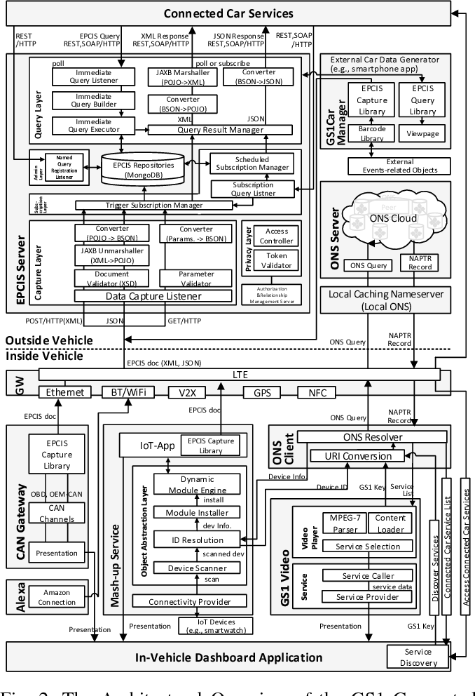 GS1 Connected Car: An Integrated Vehicle Information