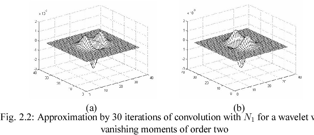 Construction and properties of B-spline wavelet filters for
