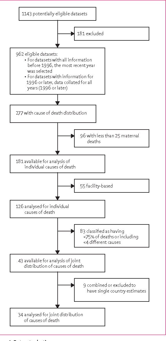 Figure 3 from WHO analysis of causes of maternal death: a