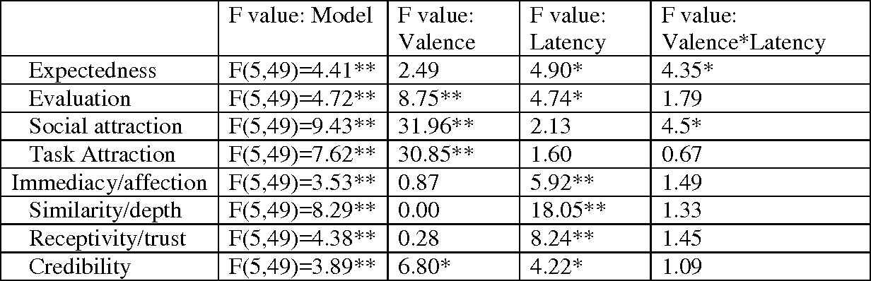 Pdf Chronemic Nonverbal Expectancy Violations In Written Computer Mediated Communication Abstract Semantic Scholar In fact, time can be considered as a communication tool according to various. pdf chronemic nonverbal expectancy