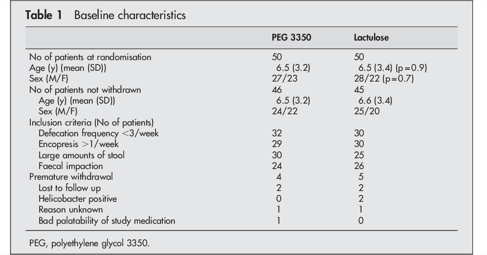 Peachy Table 1 From Peg 3350 Transipeg Versus Lactulose In The Machost Co Dining Chair Design Ideas Machostcouk