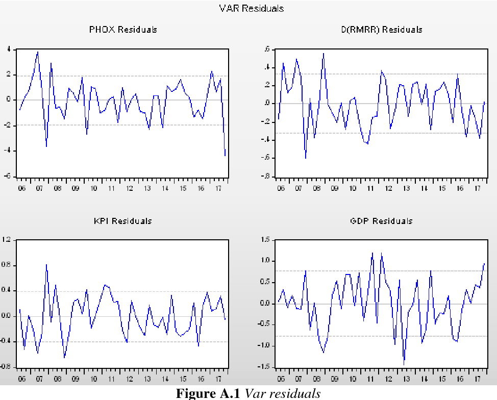 Figure A 1 from Responsiveness of Swedish housing prices to