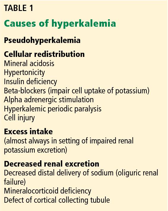 Pdf Treatment Of Severe Hyperkalemia Confronting Four Fallacies