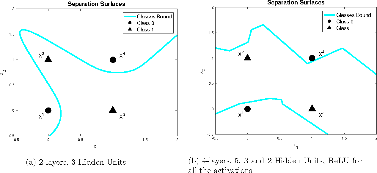 Figure 1 from Neural Networks for Beginners  A fast