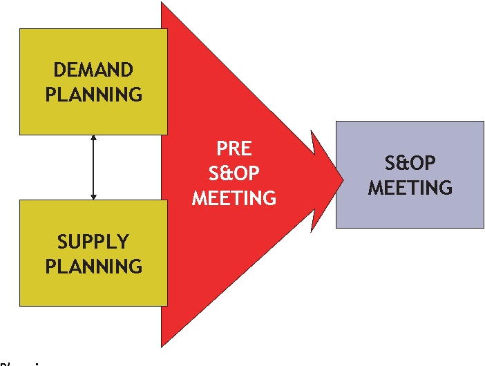 Figure 2 from Evolution of Sales & Operations Planning-From