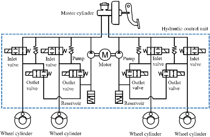 Figure 1 from Linear Control of Switching Valve in Vehicle ... on