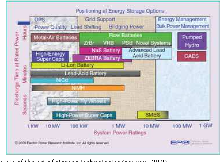 PDF] 1 Electrochemical Energy Storage - Semantic Scholar