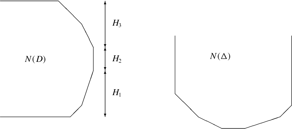 Figure 1.1: The Newton polygons of D and1