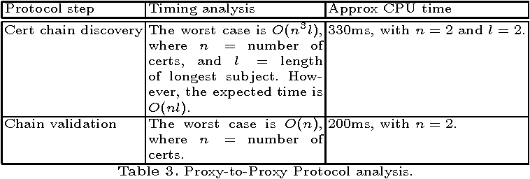 Proxy-based security protocols in networked mobile devices