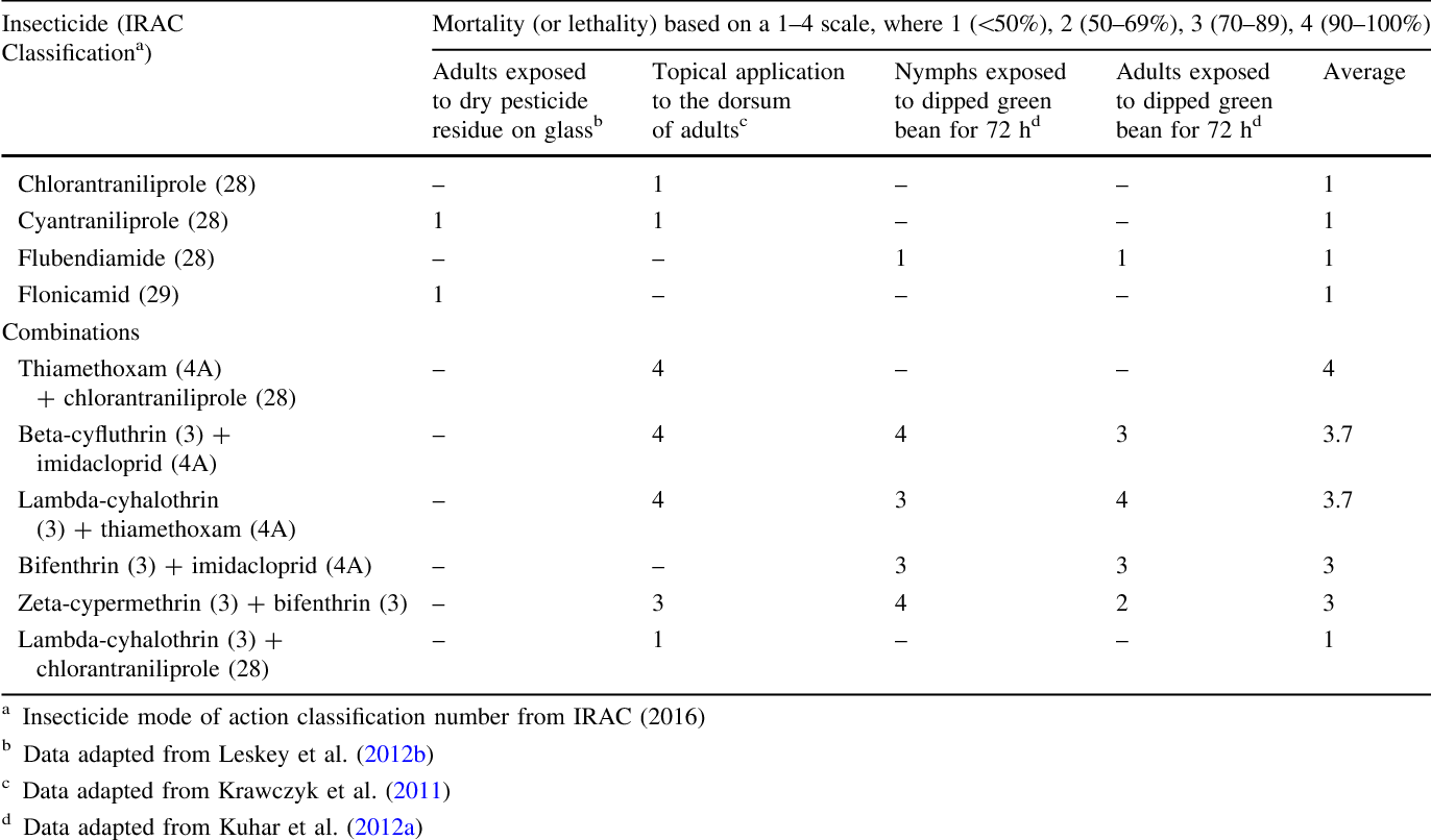 Table 1 from Review of the chemical control research on