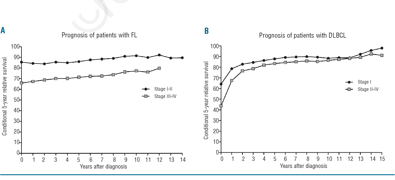 Figure 3 From Actual Prognosis During Follow Up Of Survivors Of B Cell Non Hodgkin Lymphoma In The Netherlands Semantic Scholar