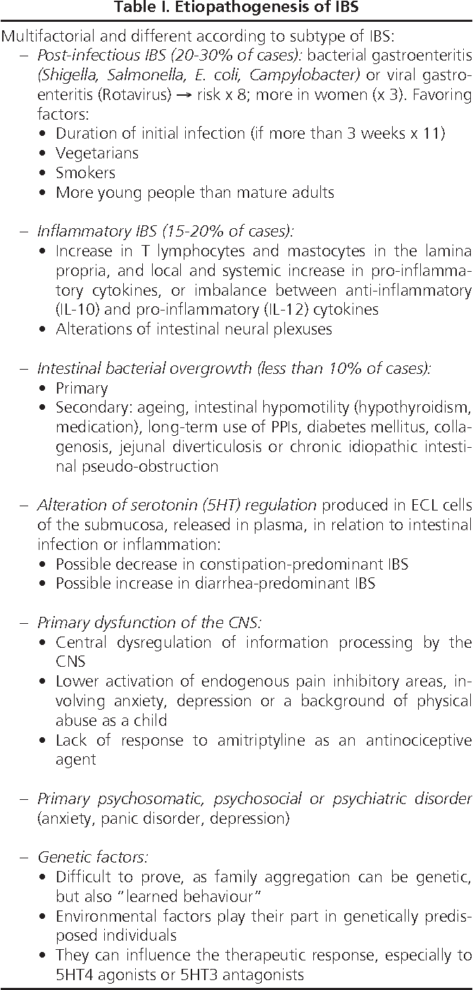 Table I from Treatment of irritable bowel syndrome with