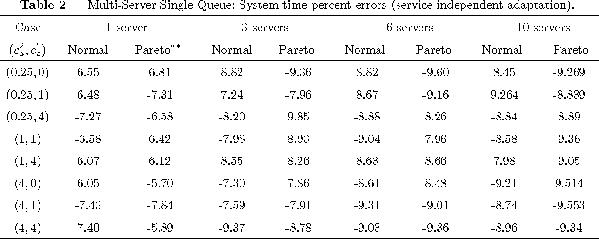 Table 2 from Robust Queueing Theory - Semantic Scholar