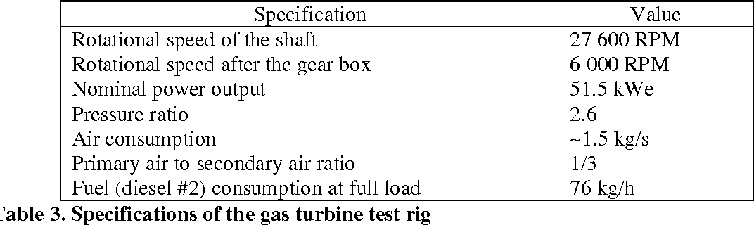 PDF] Pyrolysis oil utilization in 50KWE gas turbine
