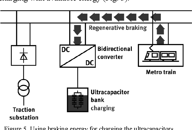 Figure 5 from Ultracapacitor assisted regenerative braking