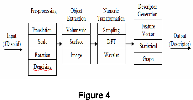 Geometric entities information for feature extraction of