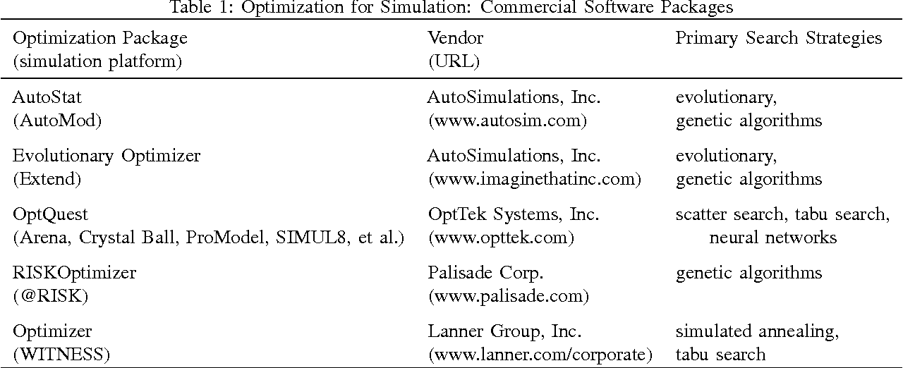 Simulation optimization: a review, new developments, and