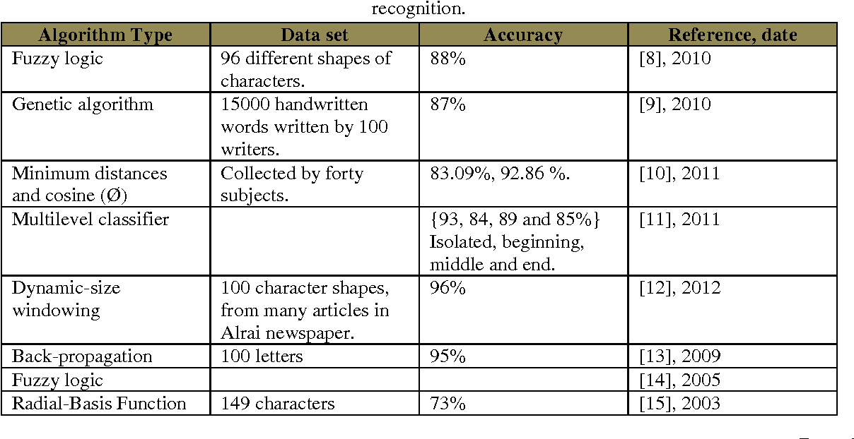PDF] Isolated Arabic Handwritten Character Recognition: A