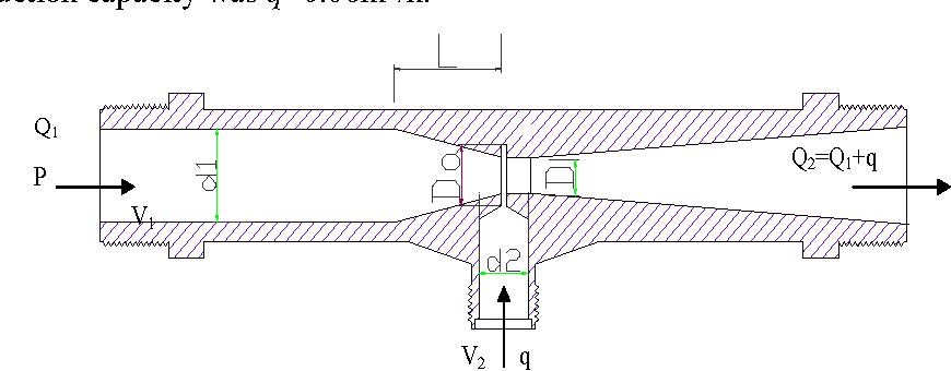 venturi diagram figure 1 from cfd simulation to the flow field of venturi injector  flow field of venturi injector