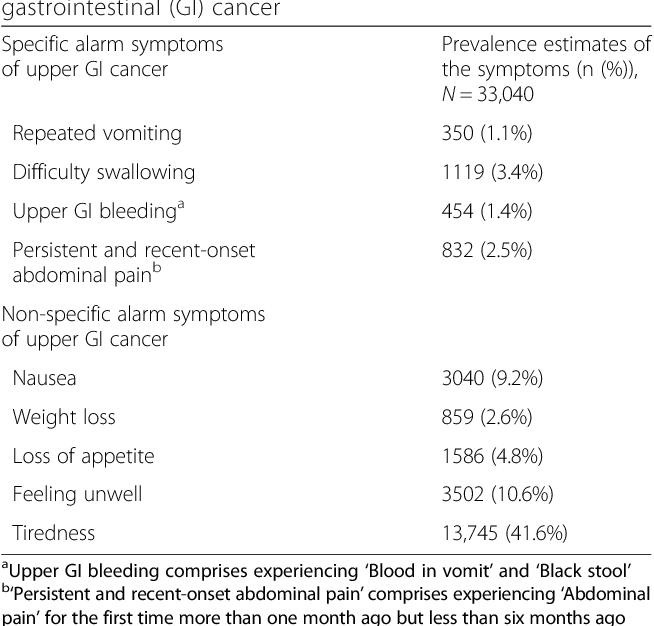 Strange Table 1 From Predictive Values Of Upper Gastrointestinal Gamerscity Chair Design For Home Gamerscityorg