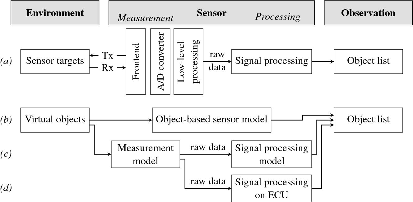 Generic architecture for simulation of ADAS sensors