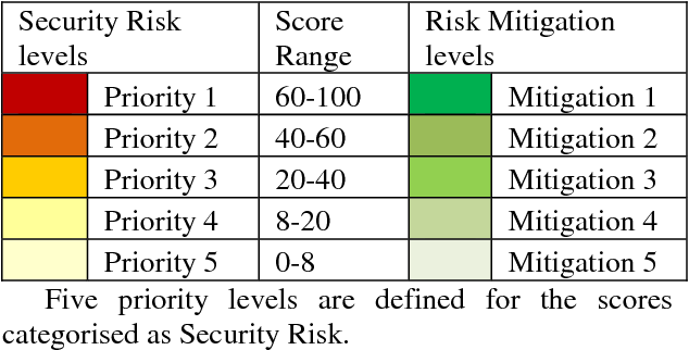 Table 5 from A Threat-Vulnerability Based Risk Analysis