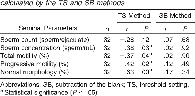 Table 2 from Small variations in crucial steps of TUNEL assay coupled to  flow cytometry greatly affect measures of sperm DNA fragmentation. |  Semantic Scholar