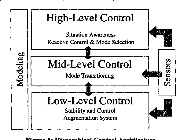 An open software infrastructure for reconfigurable control systems ...