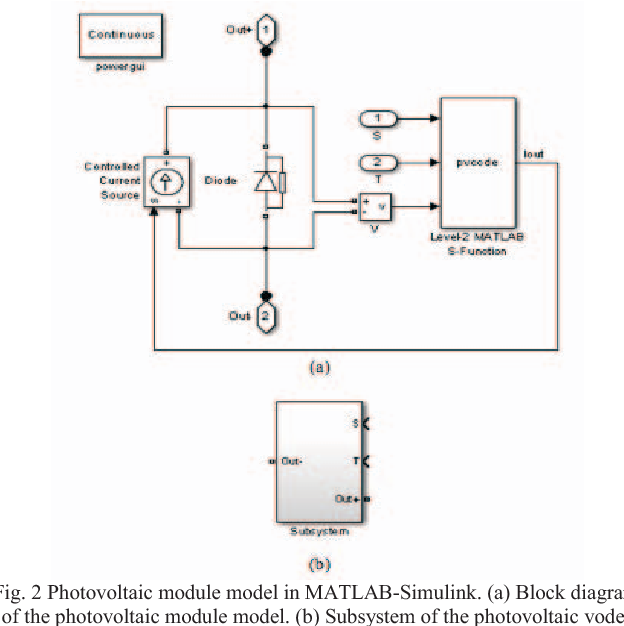 Figure 2 from Modeling of MATLAB-Simulink based photovoltaic