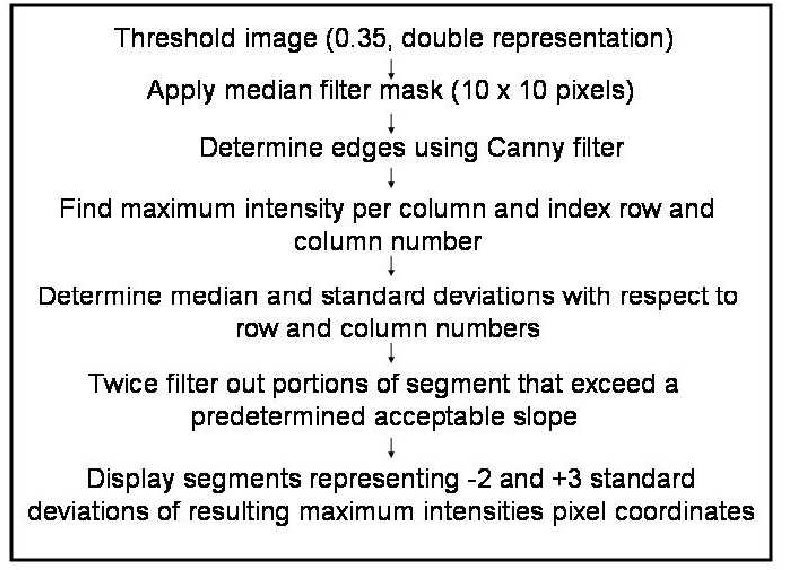 Feature Based Registration of Ultrasound and CT Data of a Scaphoid ...