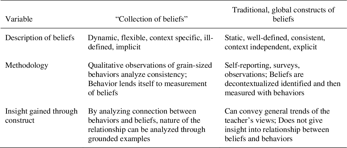 PDF] An investigation of the interaction of beliefs and