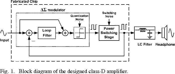 Figure 1 from Class-D Audio Amplifier Using 1-Bit Fourth