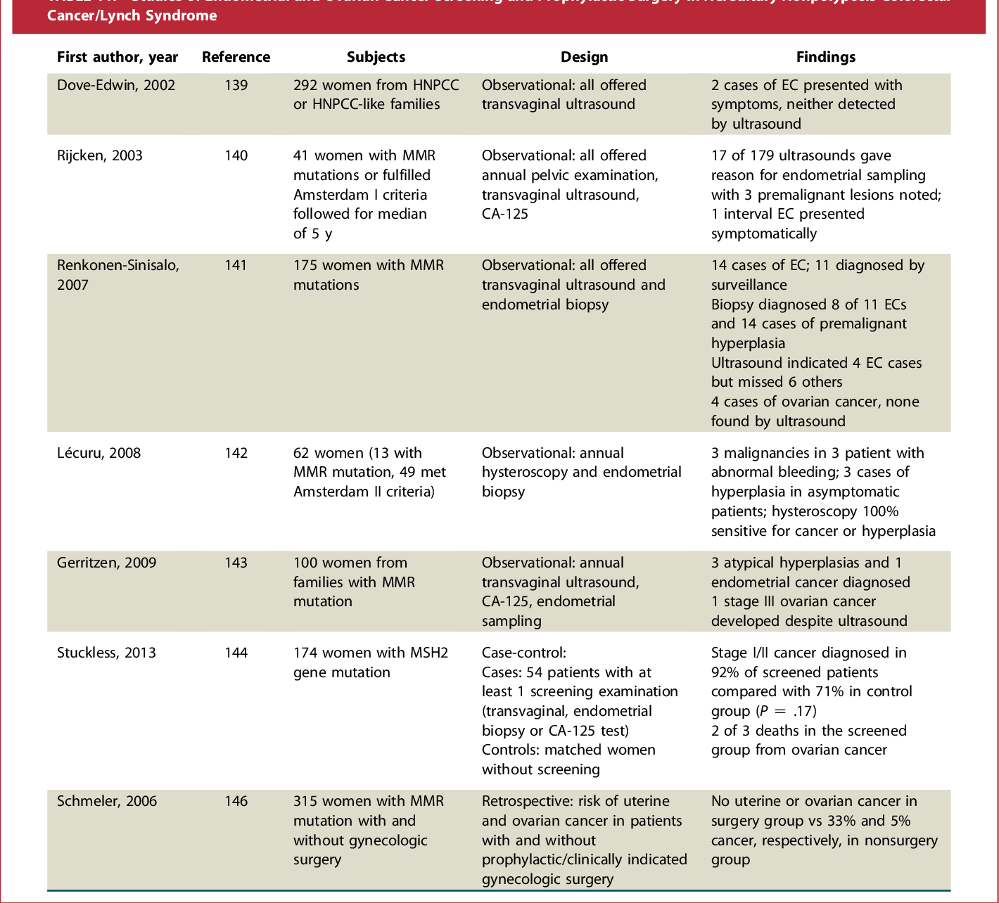 Table 11 From Guidelines On Genetic Evaluation And Management Of Lynch Syndrome A Consensus Statement By The U S Multi Society Task Force On Colorectal Cancer Semantic Scholar