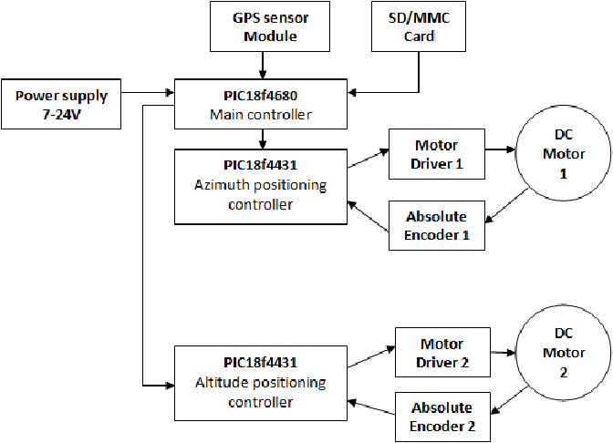 Figure 4 from GPS based portable dual-axis solar tracking