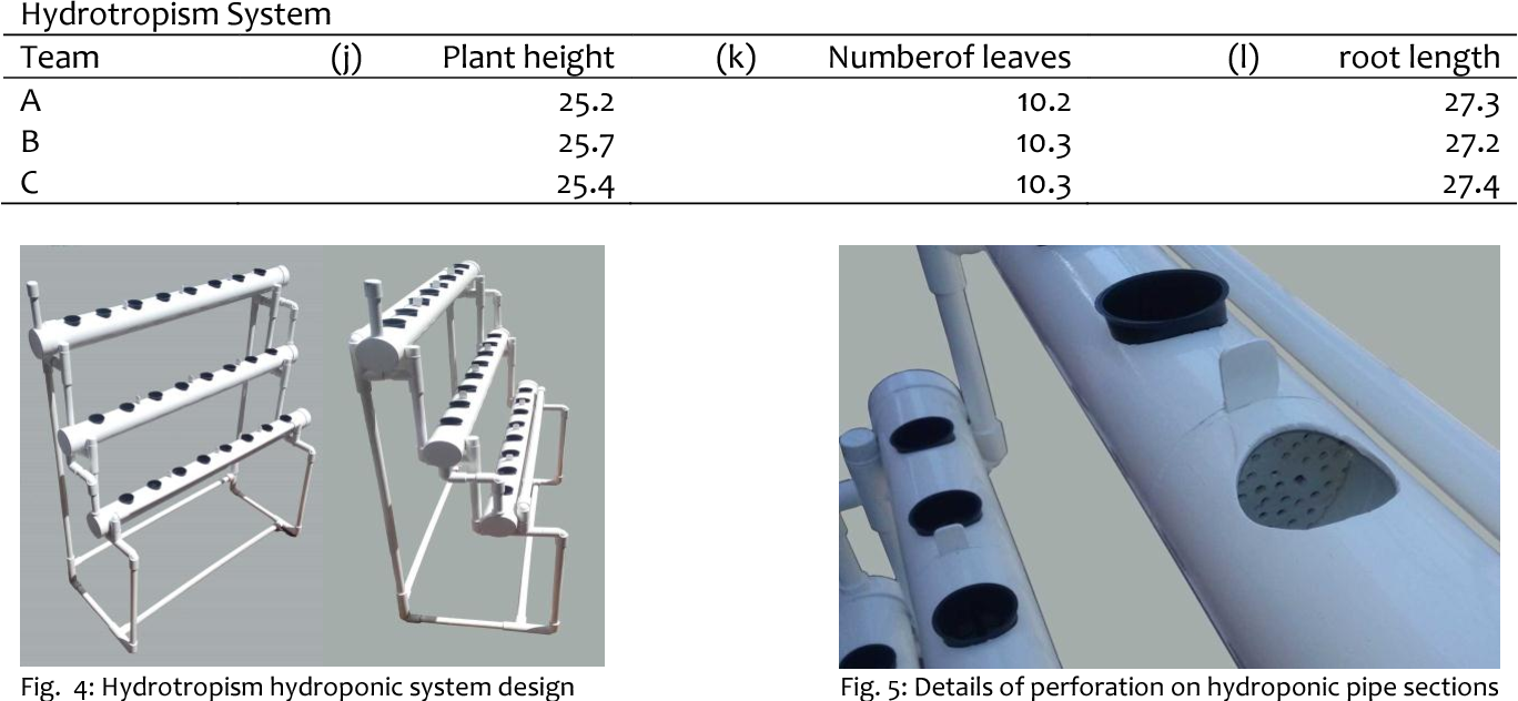 PDF] Comparation of Hydroponic System Design for Rural