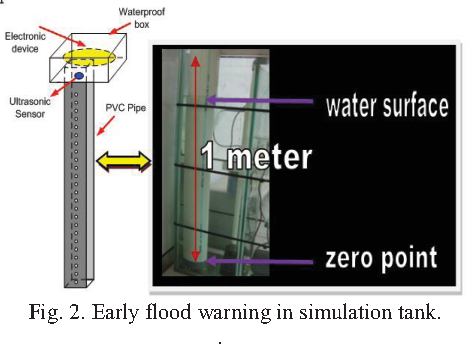 Figure 2 From Design And Construction Of Early Flood Warning System Through Sms Based On Sim300c Gsm Modem Semantic Scholar