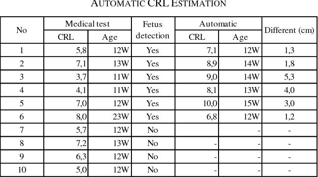 Table II from Automatic Gestational Age Estimation Based on