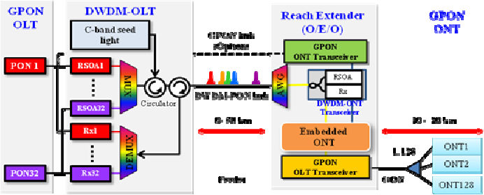 Figure 2 from Design of a Hybrid PON System for GPON Reach