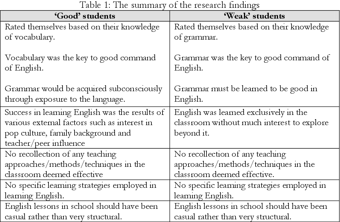 PDF] Students' Evaluation of their English Language Learning ...