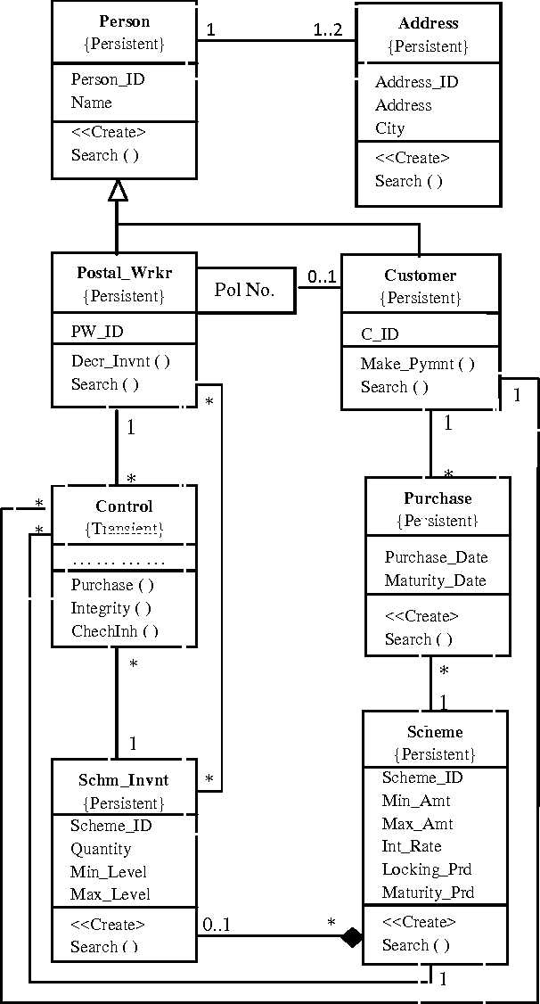 Figure 1 from Transformation of UML Cl Diagram for Object ... on component-based software engineering, information hiding, object oriented program, object-modeling technique, object oriented development, object oriented language, object model patterns, object-oriented analysis and design, service oriented diagram, object oriented class, structured systems analysis and design method, polymorphism in object-oriented programming, object oriented code, object composition, object oriented model, object oriented flow chart, object oriented description, object oriented technology, object oriented architecture, object oriented database, multiple inheritance, object oriented concept, systems design, software design, object oriented explanation, object oriented software, object oriented method, conceptual model, object oriented design, object-oriented programming, component object model diagram, object-oriented modeling, object relationship diagram,