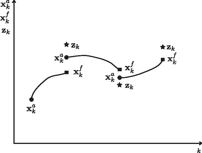 PDF] Discrete Kalman Filter Tutorial - Semantic Scholar