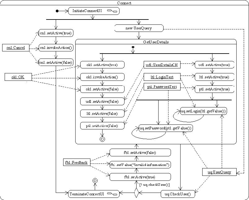 Figure 3 From Improving Uml Support For User Interface Design A Metric Assessment Of Umli Semantic Scholar