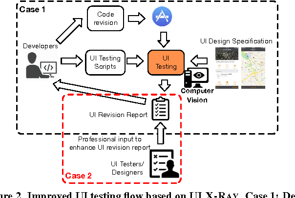Figure 2 from UI X-Ray: Interactive Mobile UI Testing Based